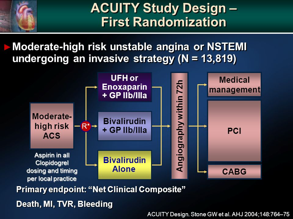 Moderate- high risk ACS ACUITY Study Design – First Randomization Moderate-high risk unstable angina or NSTEMI undergoing an invasive strategy (N = 13,819) Angiography within 72h Aspirin in all Clopidogrel dosing and timing per local practice UFH or Enoxaparin + GP IIb/IIIa Bivalirudin + GP IIb/IIIa Bivalirudin Alone R* ACUITY Design.