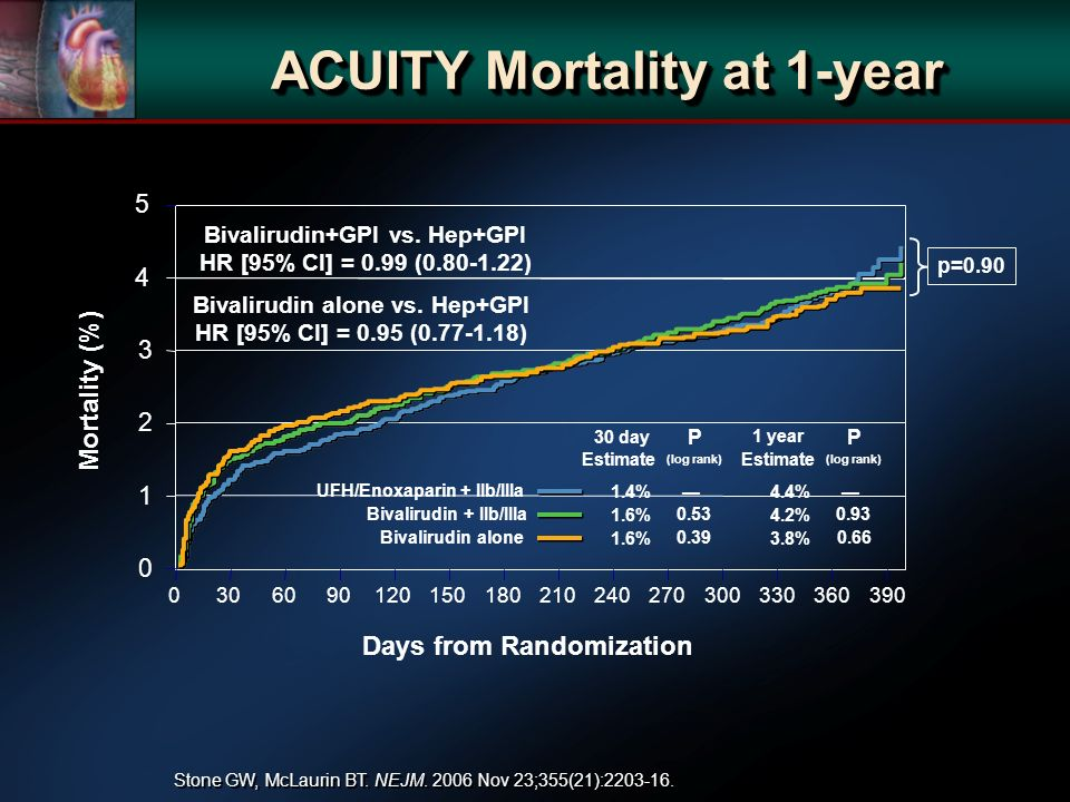 Mortality (%) Days from Randomization 2 1 ACUITY Mortality at 1-year UFH/Enoxaparin + IIb/IIIa Bivalirudin + IIb/IIIa Bivalirudin alone Estimate P (log rank) 1.4% % % Estimate P (log rank) 4.4% % % 1 year p=0.90 Bivalirudin+GPI vs.