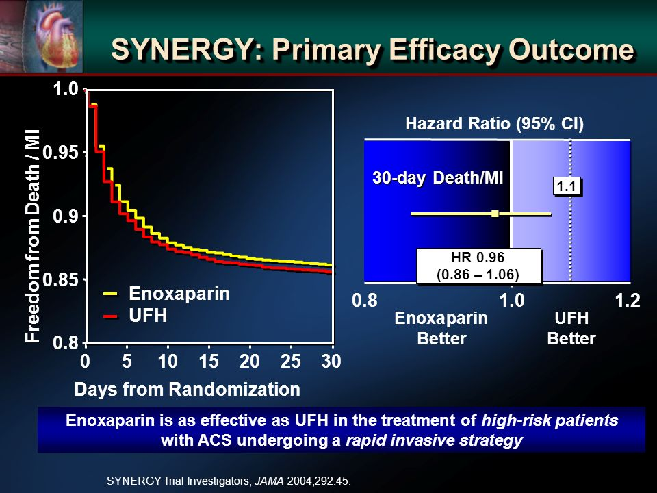 SYNERGY: Primary Efficacy Outcome Enoxaparin is as effective as UFH in the treatment of high-risk patients with ACS undergoing a rapid invasive strategy SYNERGY Trial Investigators, JAMA 2004;292:45.