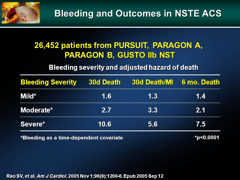26,452 patients from PURSUIT, PARAGON A, PARAGON B, GUSTO IIb NST Bleeding severity and adjusted hazard of death *p< Bleeding and Outcomes in NSTE ACS Bleeding Severity30d Death30d Death/MI6 mo.