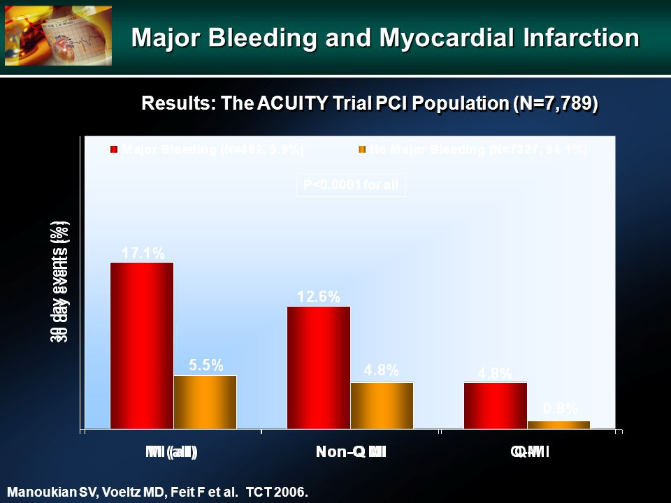Major Bleeding and Myocardial Infarction P< for all Manoukian SV, Voeltz MD, Feit F et al.