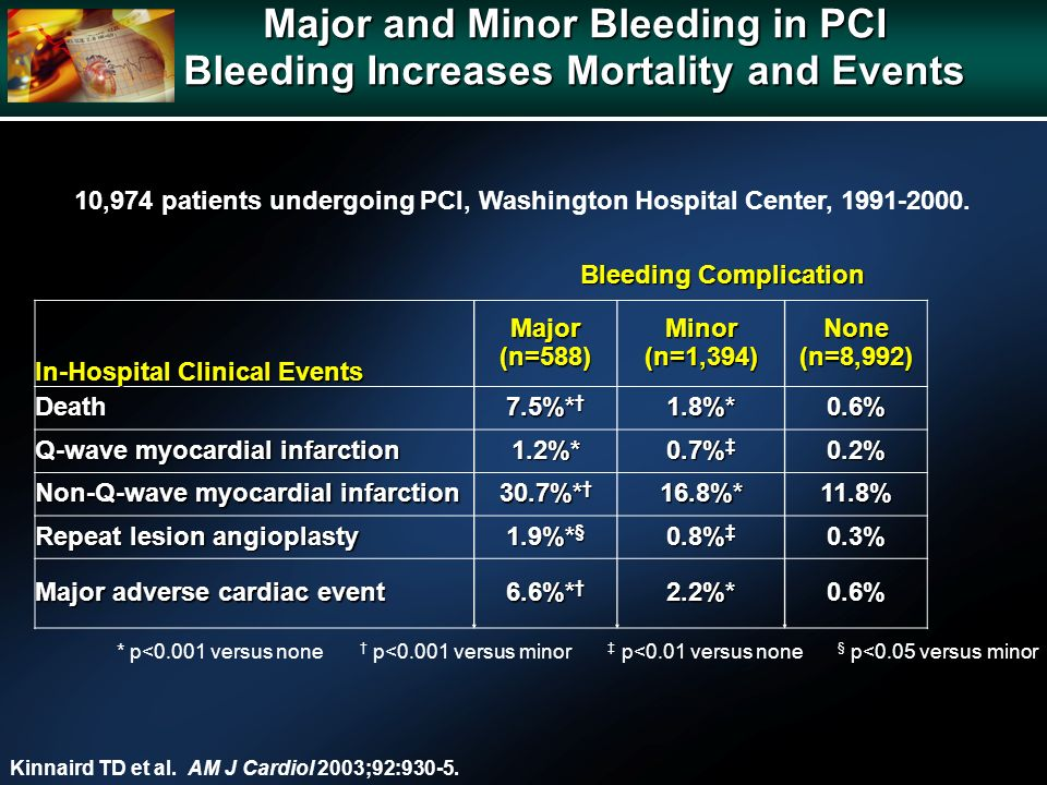 Major and Minor Bleeding in PCI Bleeding Increases Mortality and Events Kinnaird TD et al.