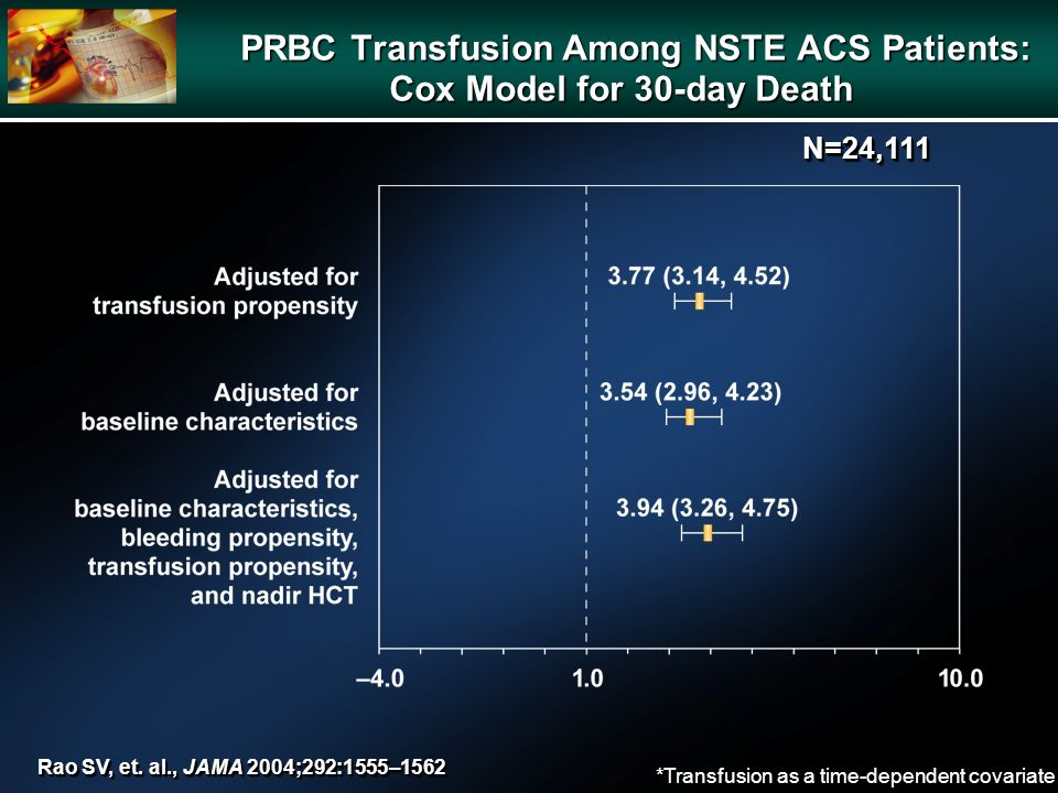 *Transfusion as a time-dependent covariate PRBC Transfusion Among NSTE ACS Patients: Cox Model for 30-day Death PRBC Transfusion Among NSTE ACS Patients: Cox Model for 30-day Death Rao SV, et.
