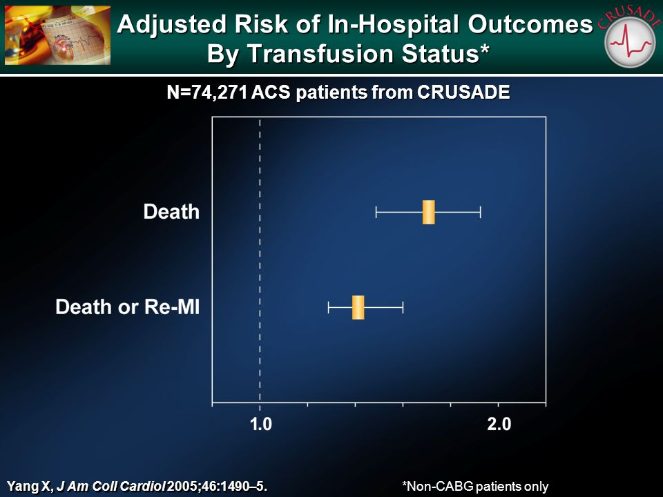 Adjusted Risk of In-Hospital Outcomes By Transfusion Status* Adjusted Risk of In-Hospital Outcomes By Transfusion Status* *Non-CABG patients only Yang X, J Am Coll Cardiol 2005;46:1490–5.