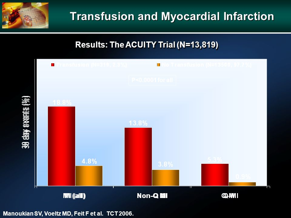 Transfusion and Myocardial Infarction P< for all Manoukian SV, Voeltz MD, Feit F et al.