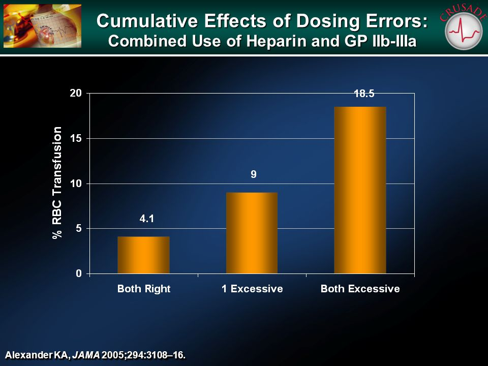 Cumulative Effects of Dosing Errors: Combined Use of Heparin and GP IIb-IIIa Alexander KA, JAMA 2005;294:3108–16.