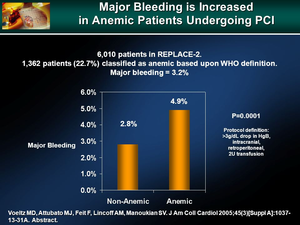 Major Bleeding is Increased in Anemic Patients Undergoing PCI 6,010 patients in REPLACE-2.