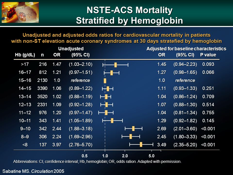 NSTE-ACS Mortality Stratified by Hemoglobin Sabatine MS.