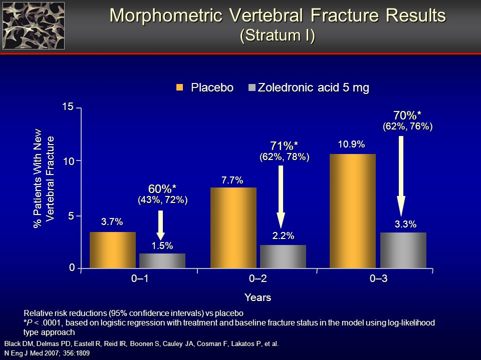 Morphometric Vertebral Fracture Results (Stratum I) Relative risk reductions (95% confidence intervals) vs placebo *P <.0001, based on logistic regression with treatment and baseline fracture status in the model using log-likelihood type approach Black DM, Delmas PD, Eastell R, Reid IR, Boonen S, Cauley JA, Cosman F, Lakatos P, et al.