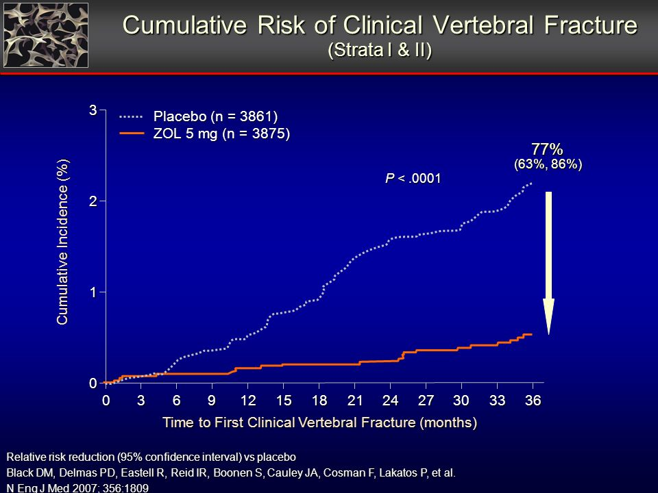 Cumulative Risk of Clinical Vertebral Fracture (Strata I & II) Relative risk reduction (95% confidence interval) vs placebo Black DM, Delmas PD, Eastell R, Reid IR, Boonen S, Cauley JA, Cosman F, Lakatos P, et al.