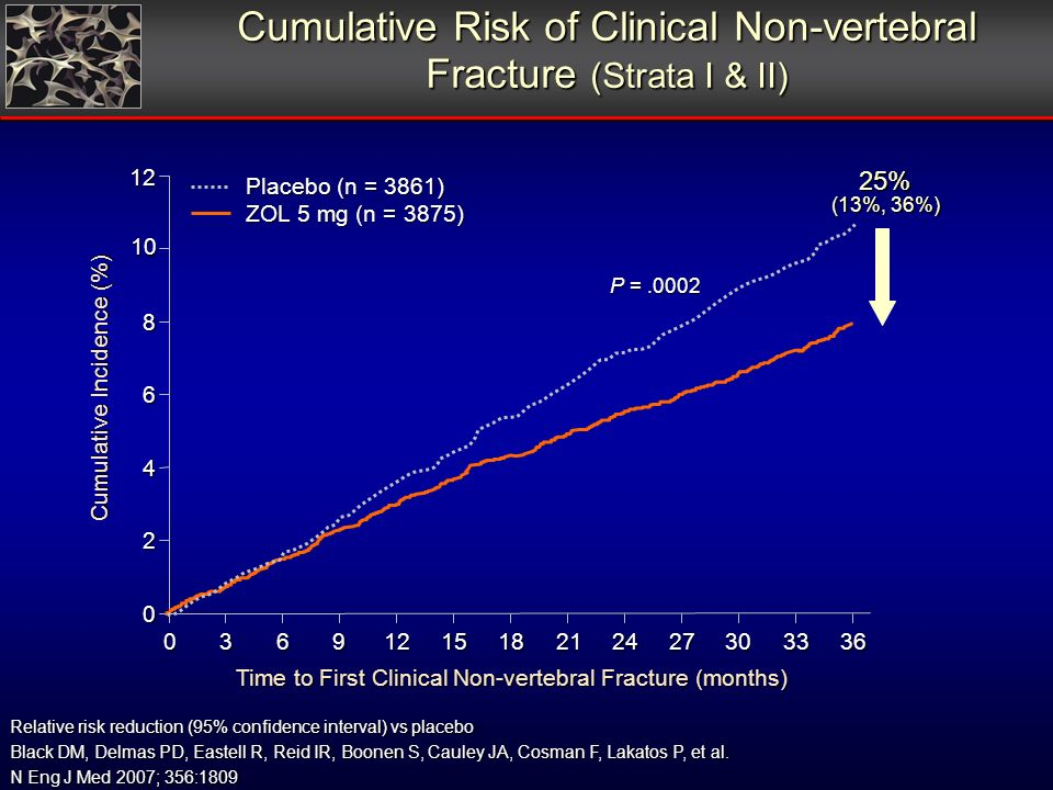 Cumulative Risk of Clinical Non-vertebral Fracture (Strata I & II) Relative risk reduction (95% confidence interval) vs placebo Black DM, Delmas PD, Eastell R, Reid IR, Boonen S, Cauley JA, Cosman F, Lakatos P, et al.