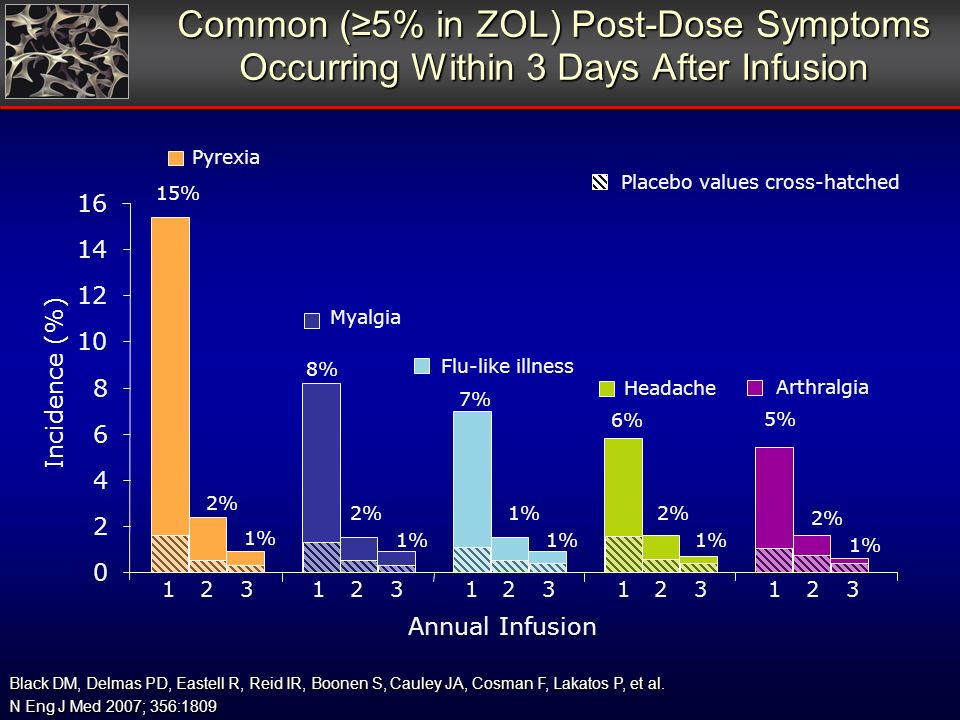 Common (5% in ZOL) Post-Dose Symptoms Occurring Within 3 Days After Infusion Annual Infusion Pyrexia Myalgia Flu-like illness Headache Arthralgia Incidence (%) 15% 2% 1% 2% 1% 2% 1% 2% 1% 8% 7% 6% 5% Placebo values cross-hatched Black DM, Delmas PD, Eastell R, Reid IR, Boonen S, Cauley JA, Cosman F, Lakatos P, et al.