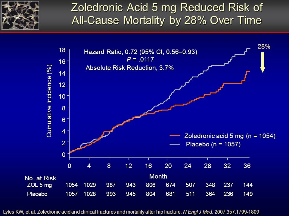 Zoledronic Acid 5 mg Reduced Risk of All-Cause Mortality by 28% Over Time Month Hazard Ratio, 0.72 (95% CI, 0.56–0.93) P =.0117 Cumulative Incidence (%) No.