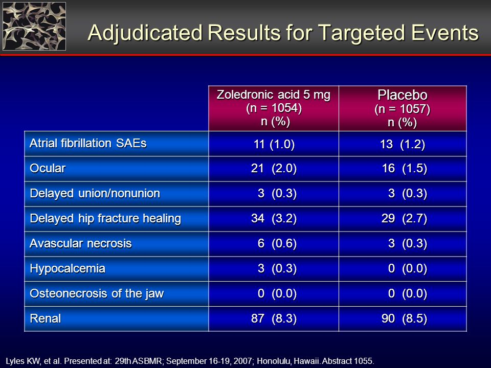 Adjudicated Results for Targeted Events Zoledronic acid 5 mg (n = 1054) n (%) Placebo (n = 1057) n (%) Atrial fibrillation SAEs 11 (1.0) 13 (1.2) Ocular 21 (2.0) 16 (1.5) 16 (1.5) Delayed union/nonunion 3 (0.3) 3 (0.3) Delayed hip fracture healing 34 (3.2) 29 (2.7) 29 (2.7) Avascular necrosis 6 (0.6) 6 (0.6) 3 (0.3) 3 (0.3) Hypocalcemia 0 (0.0) 0 (0.0) Osteonecrosis of the jaw 0 (0.0) 0 (0.0) Renal 87 (8.3) 90 (8.5) 90 (8.5) Lyles KW, et al.