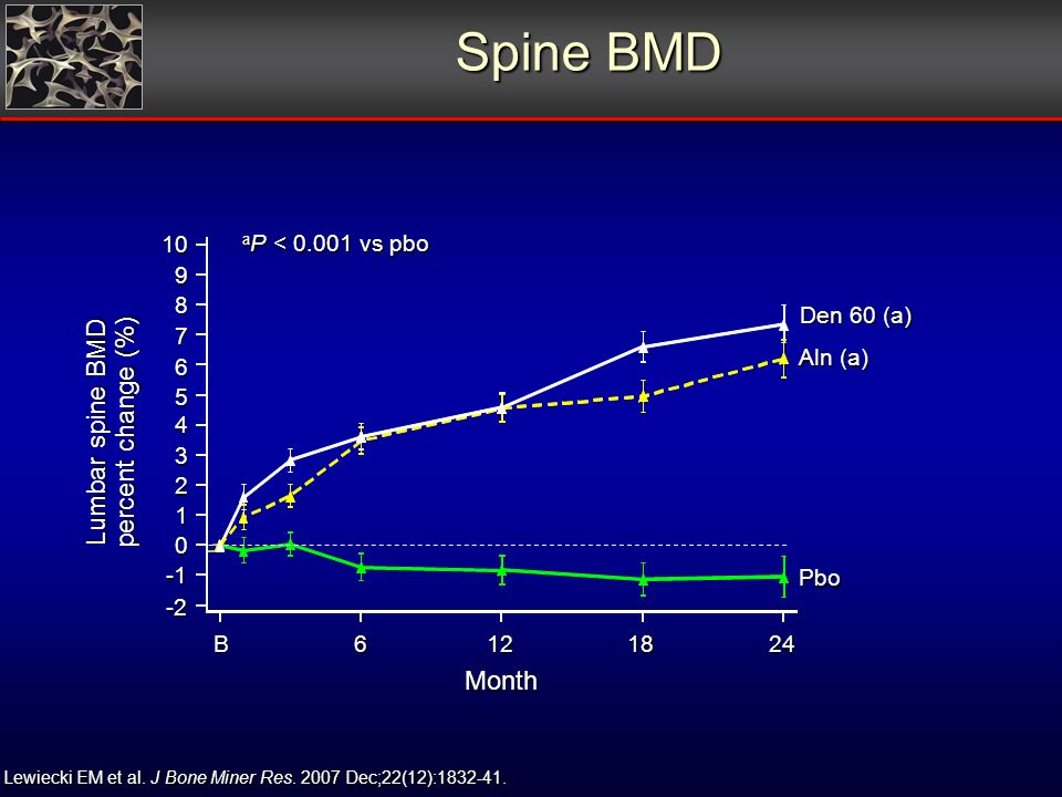 Spine BMD Month -2 B Lumbar spine BMD percent change (%) a P < vs pbo Aln (a) Den 60 (a) Pbo Lewiecki EM et al.
