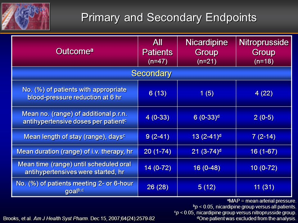 Primary and Secondary Endpoints a MAP = mean arterial pressure.