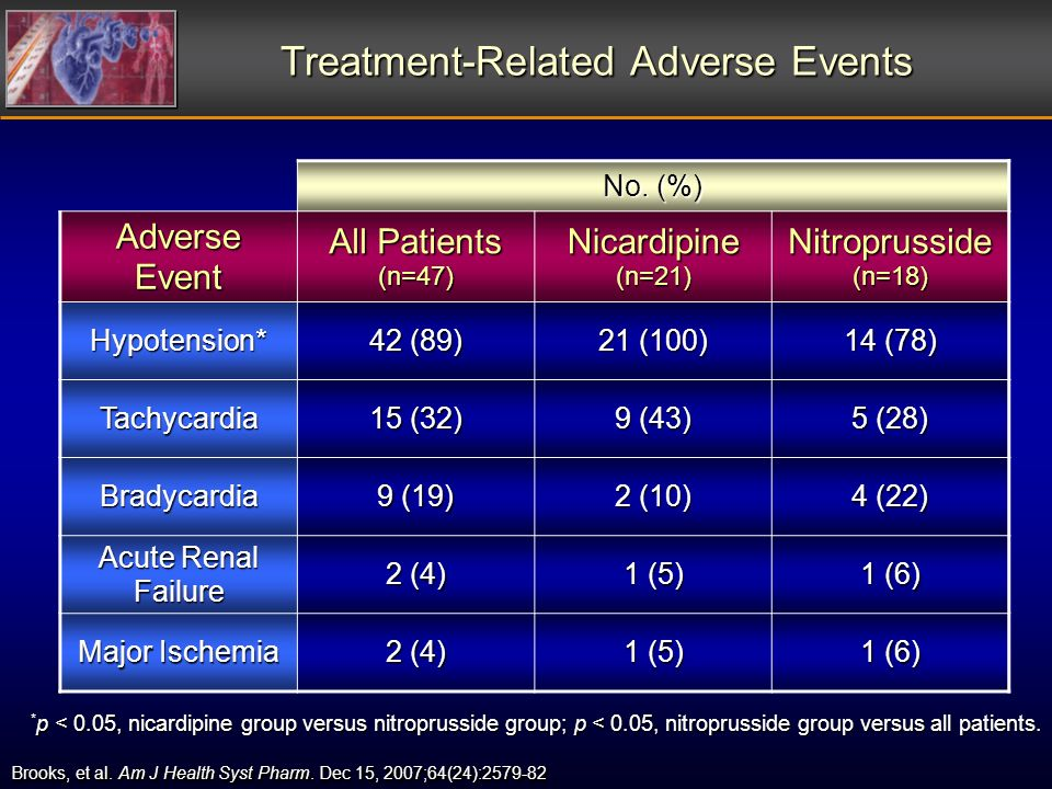 Treatment-Related Adverse Events * p < 0.05, nicardipine group versus nitroprusside group; p < 0.05, nitroprusside group versus all patients.