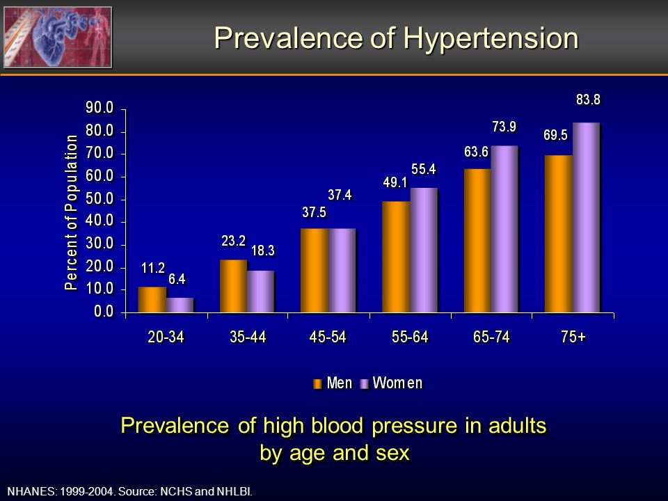 Prevalence of high blood pressure in adults by age and sex Prevalence of Hypertension NHANES: