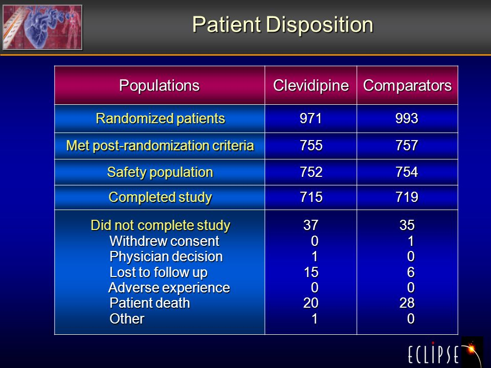 Patient Disposition PopulationsClevidipineComparators Randomized patients Met post-randomization criteria Safety population Completed study Did not complete study Withdrew consent Withdrew consent Physician decision Physician decision Lost to follow up Lost to follow up Adverse experience Adverse experience Patient death Patient death Other Other