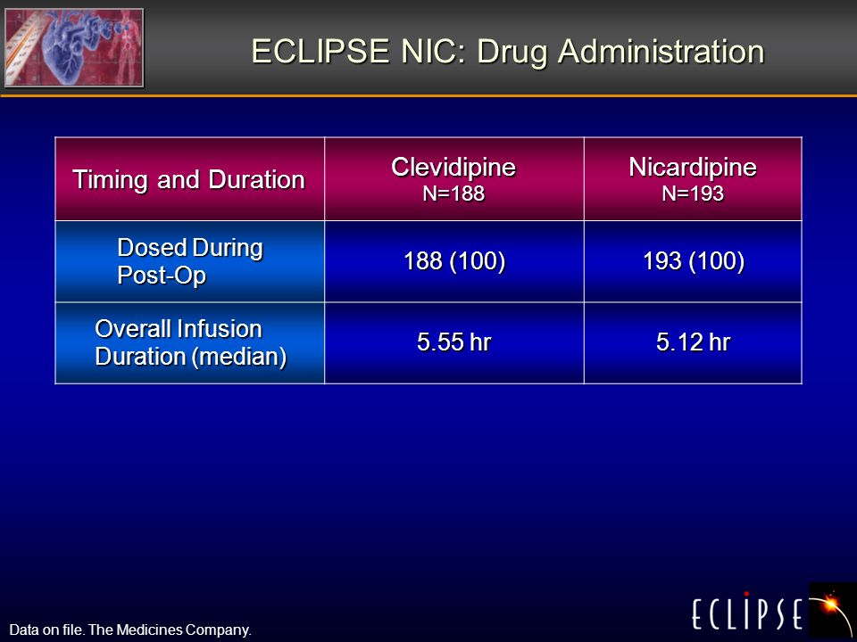ECLIPSE NIC: Drug Administration Timing and Duration Clevidipine N=188 Nicardipine N=193 Dosed During Post-Op 188 (100) 193 (100) Overall Infusion Duration (median) 5.55 hr 5.12 hr Data on file.