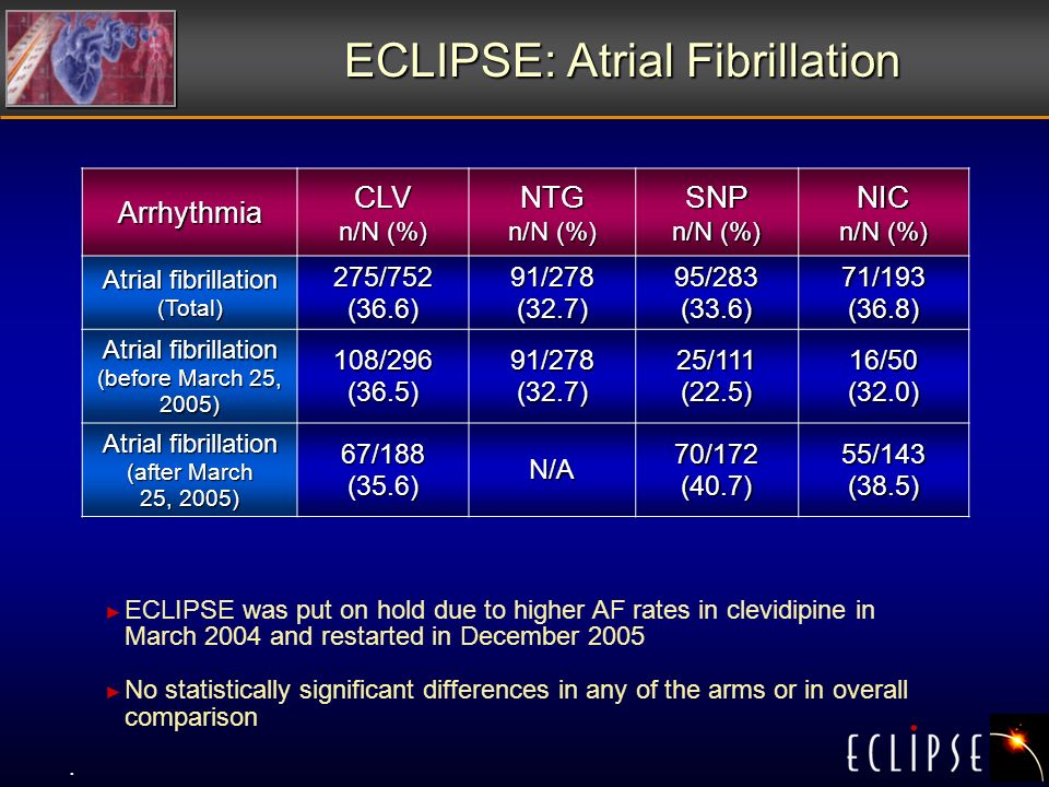 ECLIPSE: Atrial Fibrillation ArrhythmiaCLV n/N (%) NTG SNP NIC Atrial fibrillation (Total) 275/752 (36.6) 91/278 (32.7) 95/283 (33.6) 71/193 (36.8) Atrial fibrillation (before March 25, 2005) 108/296 (36.5) 91/278 (32.7) 25/111 (22.5) 16/50 (32.0) Atrial fibrillation (after March 25, 2005) 67/188 (35.6) N/A 70/172 (40.7) 55/143 (38.5) ECLIPSE was put on hold due to higher AF rates in clevidipine in March 2004 and restarted in December 2005 No statistically significant differences in any of the arms or in overall comparison.
