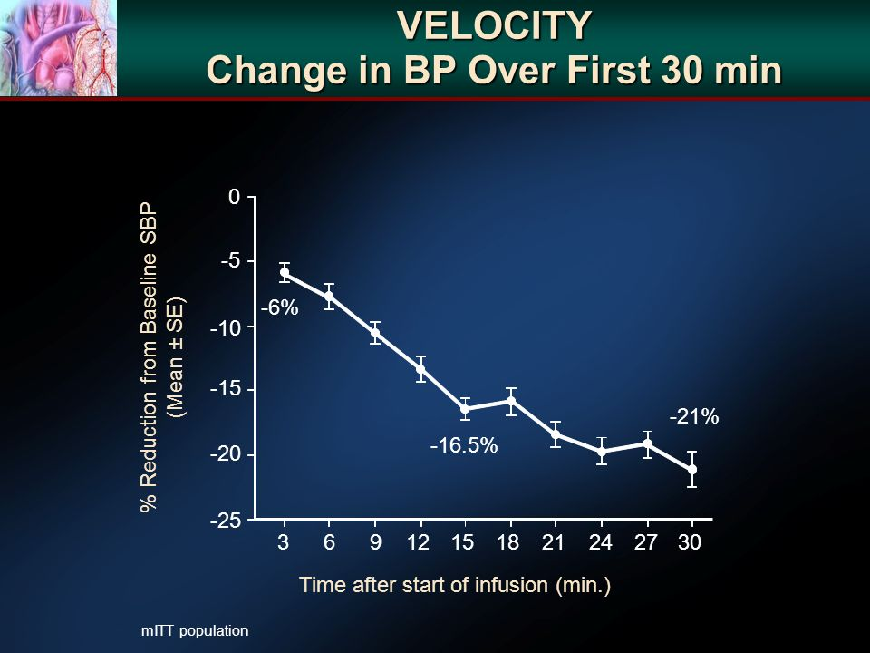 VELOCITY Change in BP Over First 30 min Time after start of infusion (min.) % Reduction from Baseline SBP (Mean ± SE) 36912151821242730 -25 -20 -15 -10 -5 0 -6% -16.5% -21% mITT population