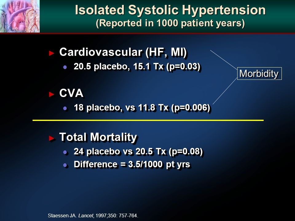 Isolated Systolic Hypertension (Reported in 1000 patient years) Cardiovascular (HF, MI) Cardiovascular (HF, MI) l 20.5 placebo, 15.1 Tx (p=0.03) CVA CVA l 18 placebo, vs 11.8 Tx (p=0.006) Total Mortality Total Mortality l 24 placebo vs 20.5 Tx (p=0.08) l Difference = 3.5/1000 pt yrs Cardiovascular (HF, MI) Cardiovascular (HF, MI) l 20.5 placebo, 15.1 Tx (p=0.03) CVA CVA l 18 placebo, vs 11.8 Tx (p=0.006) Total Mortality Total Mortality l 24 placebo vs 20.5 Tx (p=0.08) l Difference = 3.5/1000 pt yrs Morbidity Staessen JA.