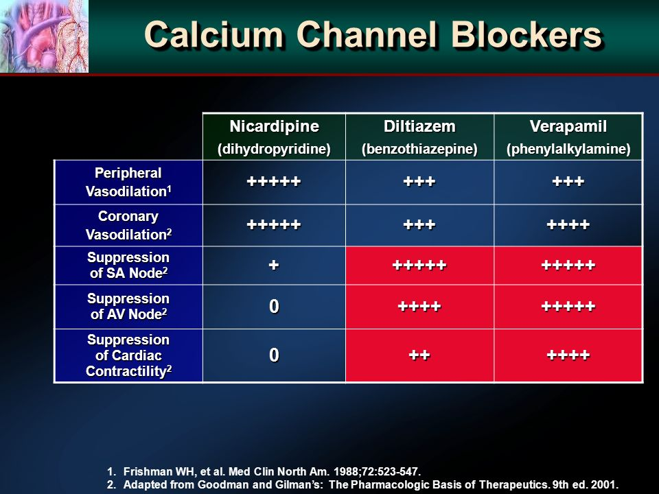 Calcium Channel Blockers Nicardipine(dihydropyridine)Diltiazem(benzothiazepine)Verapamil(phenylalkylamine) Peripheral Vasodilation 1 +++++++++++ Coronary Vasodilation 2 ++++++++++++ Suppression of SA Node 2 +++++++++++ Suppression of AV Node 2 0+++++++++ Suppression of Cardiac Contractility 2 0++++++ 1.Frishman WH, et al.