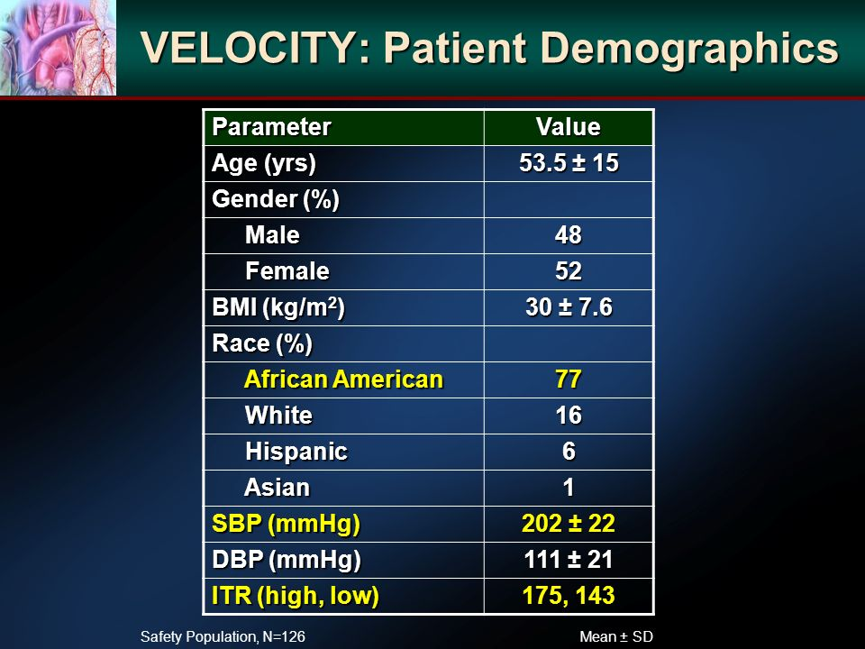 VELOCITY: Patient Demographics ParameterValue Age (yrs) 53.5 ± 15 Gender (%) Male Male48 Female Female52 BMI (kg/m 2 ) 30 ± 7.6 Race (%) African American African American77 White White16 Hispanic Hispanic6 Asian Asian1 SBP (mmHg) 202 ± 22 DBP (mmHg) 111 ± 21 ITR (high, low) 175, 143 Mean ± SD Safety Population, N=126