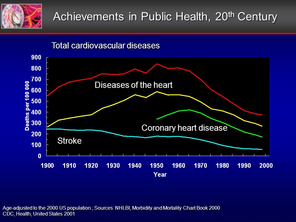 Achievements in Public Health, 20 th Century Age-adjusted to the 2000 US population.; Sources: NHLBI, Morbidity and Mortality Chart Book 2000 CDC, Health, United States 2001 Total cardiovascular diseases Diseases of the heart Coronary heart disease Stroke