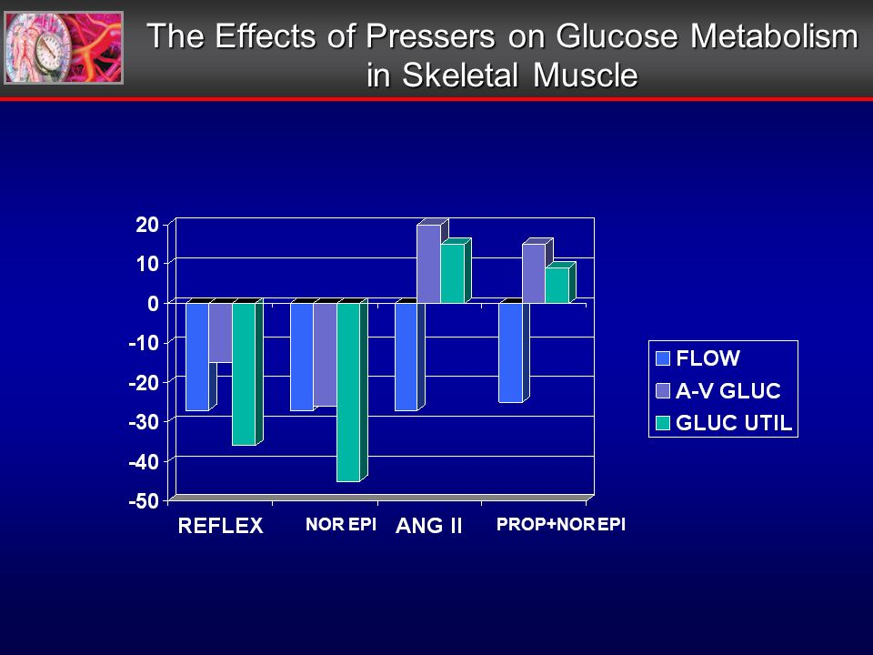 The Effects of Pressers on Glucose Metabolism in Skeletal Muscle NOR EPI PROP+NOR EPI