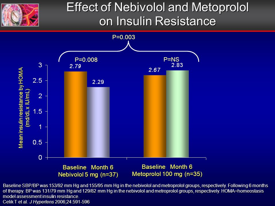 Baseline Month 6 Nebivolol 5 mg (n=37) Baseline Month 6 Metoprolol 100 mg (n=35) P=0.008 P=0.003 P=NS Effect of Nebivolol and Metoprolol on Insulin Resistance Mean insulin resistance by HOMA (md/dL x IU/mL) Baseline SBP/BP was 153/92 mm Hg and 155/95 mm Hg in the nebivolol and metroprolol groups, respectively.