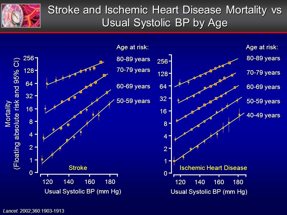 Stroke and Ischemic Heart Disease Mortality vs Usual Systolic BP by Age Mortality (Floating absolute risk and 95% CI) Usual Systolic BP (mm Hg) 50-59 years 60-69 years 70-79 years 80-89 years Stroke Age at risk: 256128 64 32 16 8 4 2 1 0 120140160180 Ischemic Heart Disease Usual Systolic BP (mm Hg) 50-59 years 60-69 years 70-79 years 80-89 years Age at risk: 40-49 years 256128 64 32 16 8 4 2 1 0 120140160180 Lancet.