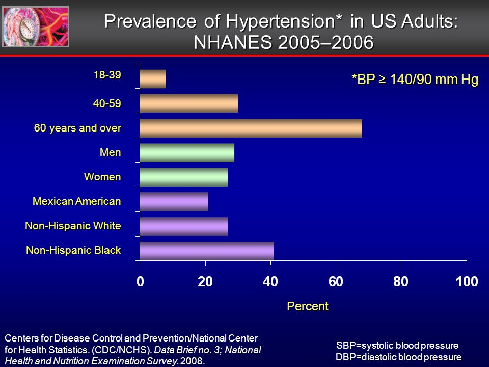 *BP 140/90 mm Hg Prevalence of Hypertension* in US Adults: NHANES 2005–2006 NHANES 2005–2006 Centers for Disease Control and Prevention/National Center for Health Statistics.
