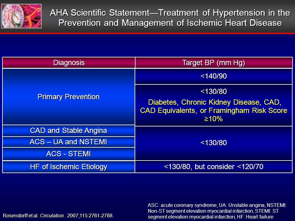 HF of Ischemic Etiology ACS - STEMI ACS – UA and NSTEMI CAD and Stable Angina Primary Prevention Diagnosis Rosendorff et al.