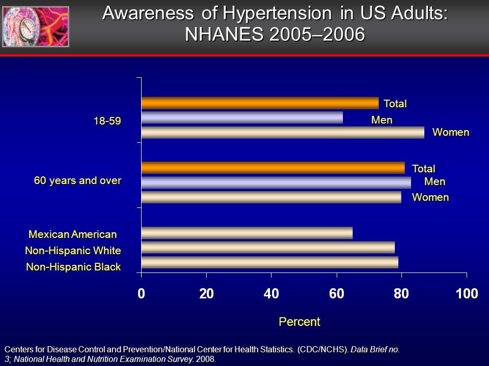 18-59 60 years and over Mexican American Non-Hispanic White Non-Hispanic Black Percent Awareness of Hypertension in US Adults: NHANES 2005–2006 Centers for Disease Control and Prevention/National Center for Health Statistics.