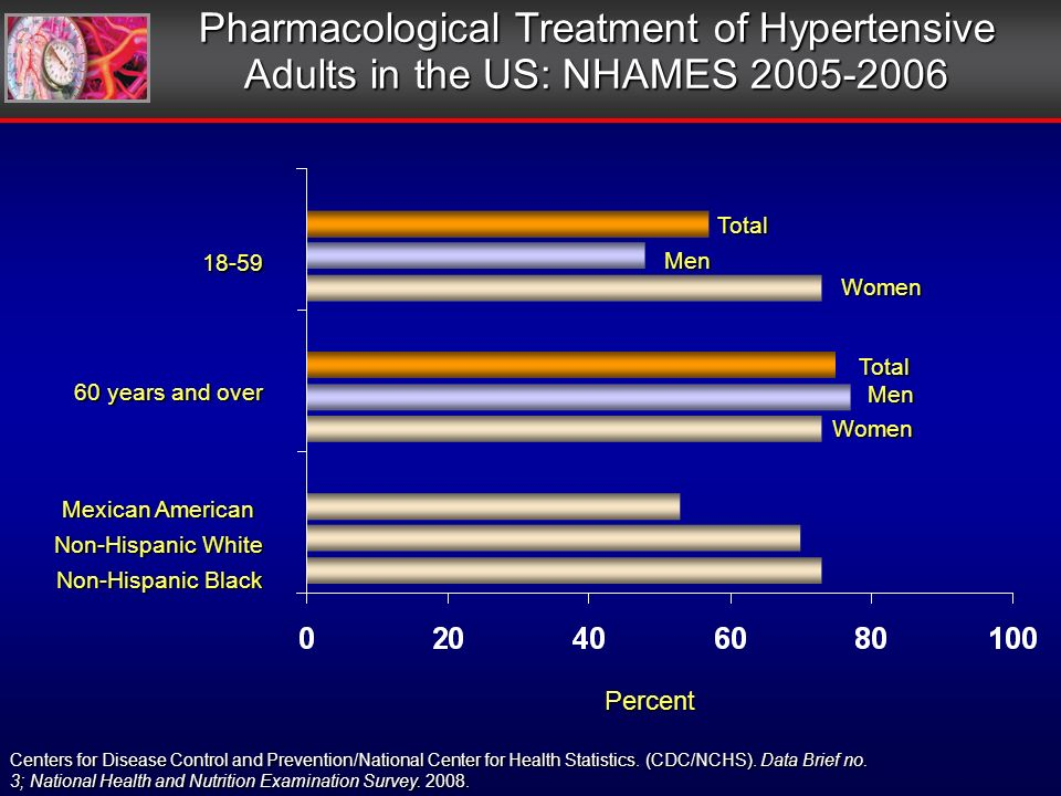 Pharmacological Treatment of Hypertensive Adults in the US: NHAMES 2005-2006 18-59 Mexican American Non-Hispanic White Non-Hispanic Black Percent Total Men Women Total Men Women 60 years and over