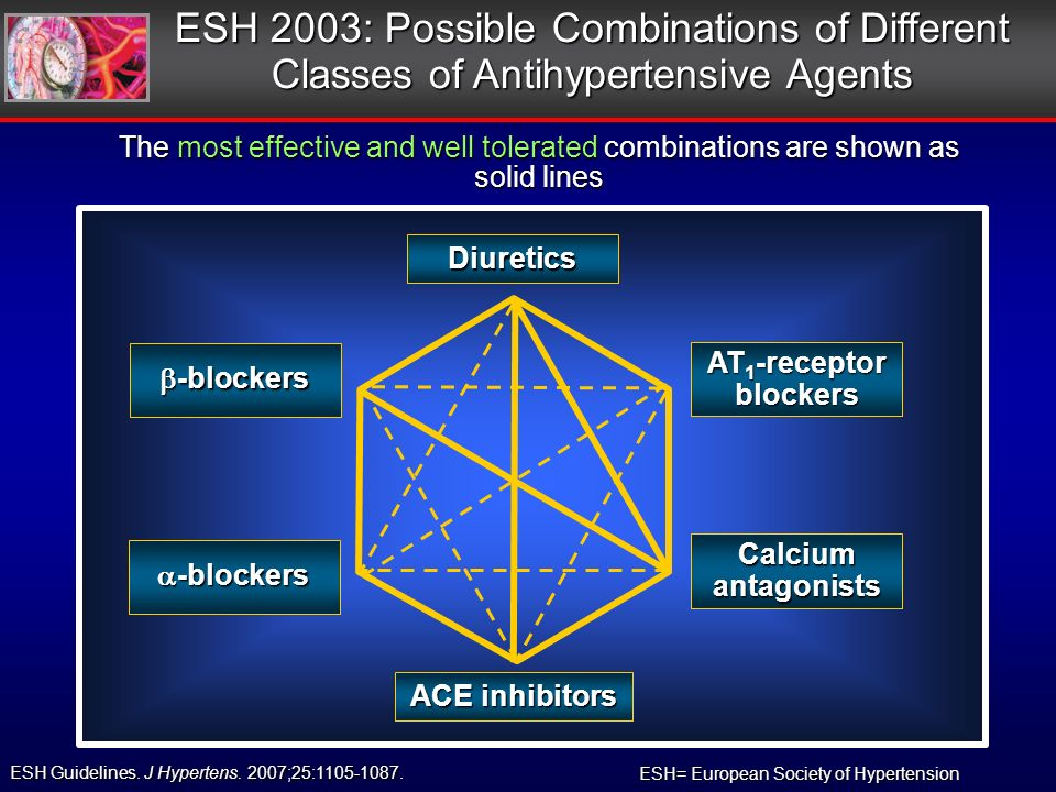 ESH 2003: Possible Combinations of Different Classes of Antihypertensive Agents -blockers -blockers Calcium antagonists AT 1 -receptor blockers Diuretics ACE inhibitors The most effective and well tolerated combinations are shown as solid lines ESH Guidelines.