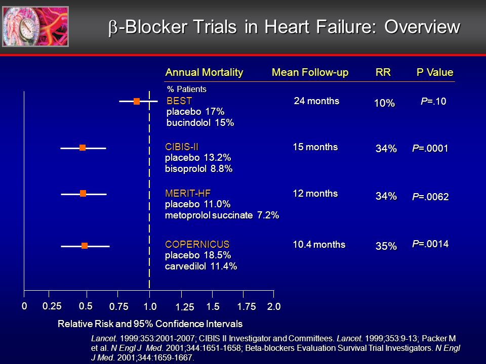-Blocker Trials in Heart Failure: Overview -Blocker Trials in Heart Failure: Overview Relative Risk and 95% Confidence Intervals Annual Mortality BEST 24 months placebo 17% bucindolol 15% CIBIS-II 15 months placebo 13.2% bisoprolol 8.8% MERIT-HF 12 months placebo 11.0% metoprolol succinate 7.2% COPERNICUS 10.4 months placebo 18.5% carvedilol 11.4% 00.250.5 0.75 1.0 1.25 1.51.752.0 % Patients P=.0001 P=.0062 P=.0014 RR 34% 35% 34% P=.10 10% P Value Lancet.