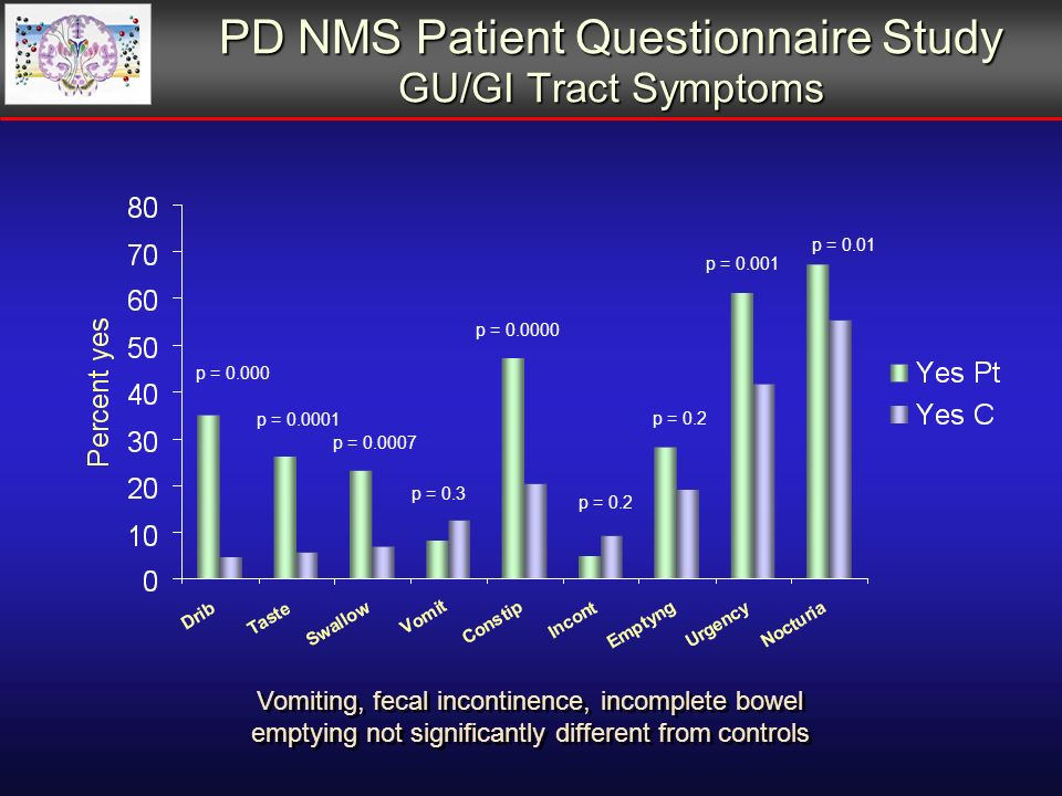 PD NMS Patient Questionnaire Study GU/GI Tract Symptoms p = p = p = p = p = 0.3 p = 0.2 p = p = 0.01 Vomiting, fecal incontinence, incomplete bowel emptying not significantly different from controls Vomiting, fecal incontinence, incomplete bowel emptying not significantly different from controls