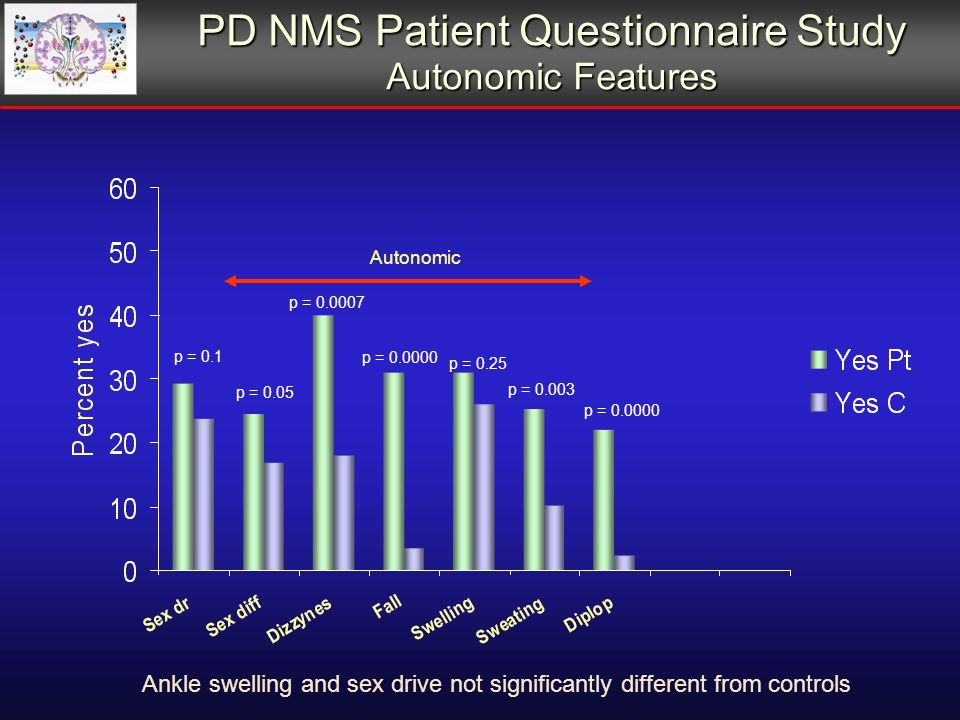 PD NMS Patient Questionnaire Study Autonomic Features p = 0.1 p = 0.05 p = p = 0.25 p = p = p = Autonomic Ankle swelling and sex drive not significantly different from controls