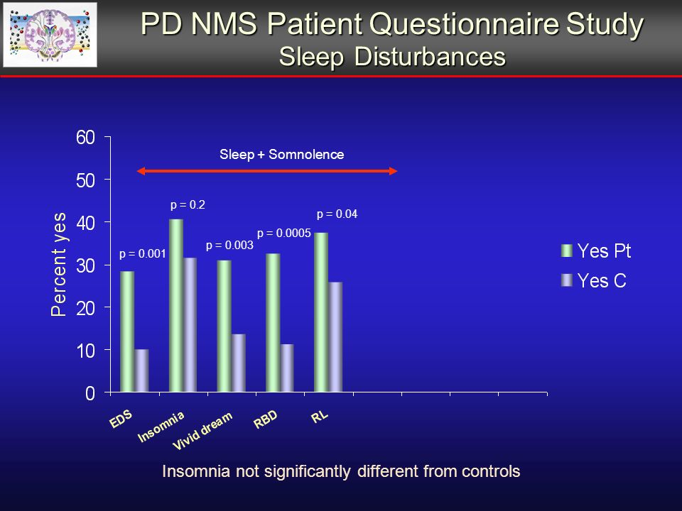PD NMS Patient Questionnaire Study Sleep Disturbances p = p = 0.2 p = 0.04 p = p = Sleep + Somnolence Insomnia not significantly different from controls