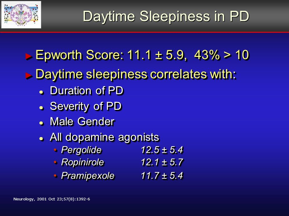 Daytime Sleepiness in PD Epworth Score: 11.1 ± 5.9, 43% > 10 Epworth Score: 11.1 ± 5.9, 43% > 10 Daytime sleepiness correlates with: Daytime sleepiness correlates with: Duration of PD Duration of PD Severity of PD Severity of PD Male Gender Male Gender All dopamine agonists All dopamine agonists Pergolide 12.5 ± 5.4Pergolide 12.5 ± 5.4 Ropinirole 12.1 ± 5.7Ropinirole 12.1 ± 5.7 Pramipexole11.7 ± 5.4Pramipexole11.7 ± 5.4 Epworth Score: 11.1 ± 5.9, 43% > 10 Epworth Score: 11.1 ± 5.9, 43% > 10 Daytime sleepiness correlates with: Daytime sleepiness correlates with: Duration of PD Duration of PD Severity of PD Severity of PD Male Gender Male Gender All dopamine agonists All dopamine agonists Pergolide 12.5 ± 5.4Pergolide 12.5 ± 5.4 Ropinirole 12.1 ± 5.7Ropinirole 12.1 ± 5.7 Pramipexole11.7 ± 5.4Pramipexole11.7 ± 5.4 Neurology, 2001 Oct 23;57(8):1392-6