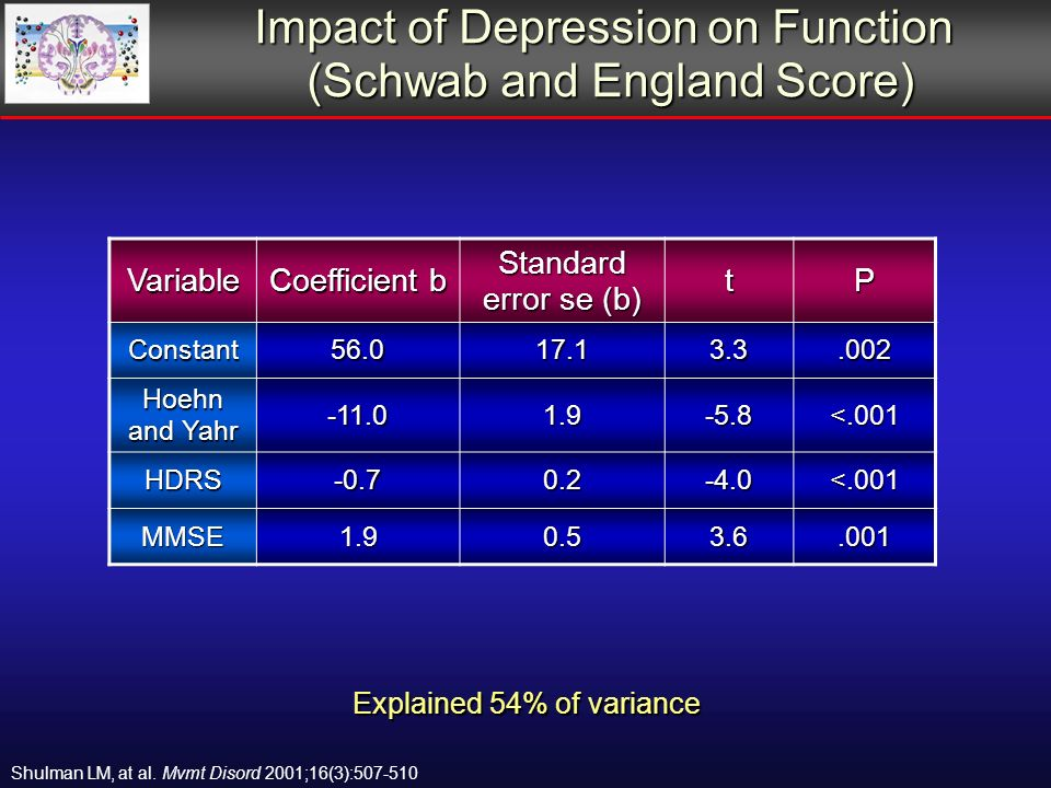 Impact of Depression on Function (Schwab and England Score) Explained 54% of variance Variable Coefficient b Standard error se (b) tP Constant Hoehn and Yahr <.001 HDRS <.001 MMSE Shulman LM, at al.