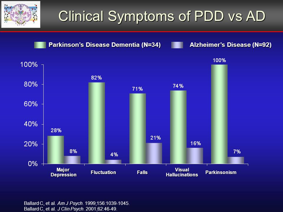 Clinical Symptoms of PDD vs AD Parkinsons Disease Dementia (N=34) Alzheimers Disease (N=92) Major Depression FluctuationFalls Visual Hallucinations Parkinsonism Ballard C, et al.
