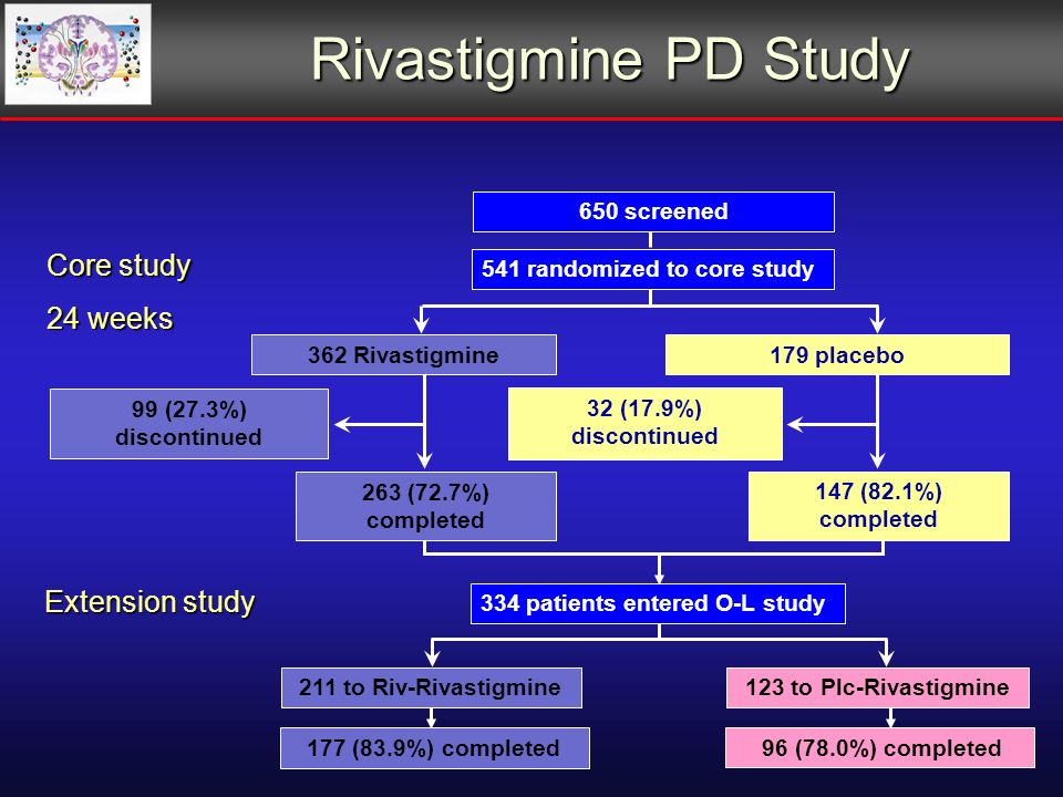 177 (83.9%) completed 96 (78.0%) completed 211 to Riv-Rivastigmine123 to Plc-Rivastigmine Rivastigmine PD Study Extension study 334 patients entered O-L study 263 (72.7%) completed 147 (82.1%) completed 99 (27.3%) discontinued 32 (17.9%) discontinued 362 Rivastigmine179 placebo Core study 24 weeks 541 randomized to core study 650 screened