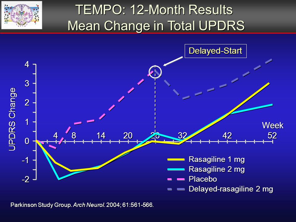 TEMPO: 12-Month Results TEMPO: 12-Month Results Mean Change in Total UPDRS Mean Change in Total UPDRS Parkinson Study Group.