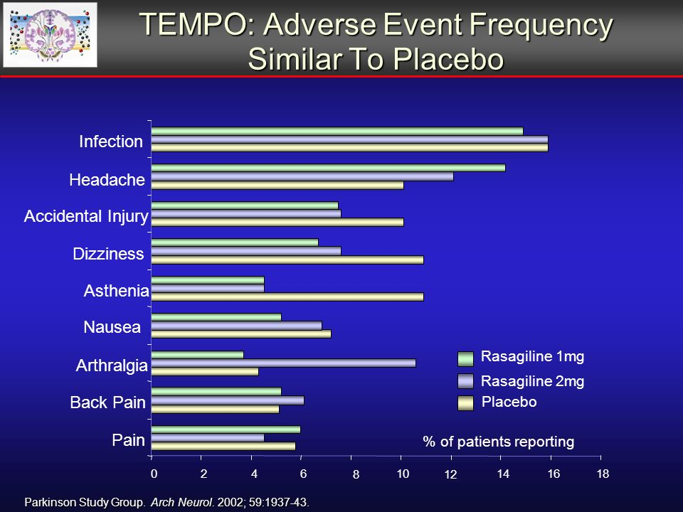 TEMPO: Adverse Event Frequency Similar To Placebo % of patients reporting Parkinson Study Group.