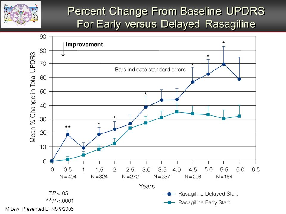Percent Change From Baseline UPDRS For Early versus Delayed Rasagiline M.Lew Presented EFNS 9/2005