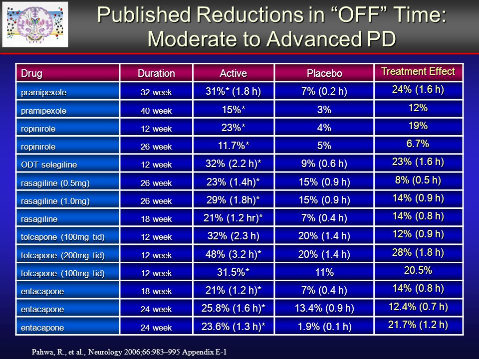 Published Reductions in OFF Time: Moderate to Advanced PD Pahwa, R., et al., Neurology 2006;66:983–995 Appendix E-1 DrugDurationActivePlacebo Treatment Effect pramipexole 32 week 31%* (1.8 h) 7% (0.2 h) 24% (1.6 h) pramipexole 40 week 15%*3% 12% ropinirole 12 week 23%*4% 19% ropinirole 26 week 11.7%*5% 6.7% ODT selegiline 12 week 32% (2.2 h)* 9% (0.6 h) 23% (1.6 h) rasagiline (0.5mg) 26 week 23% (1.4h)* 15% (0.9 h) 8% (0.5 h) rasagiline (1.0mg) 26 week 29% (1.8h)* 15% (0.9 h) 14% (0.9 h) rasagiline 18 week 21% (1.2 hr)* 7% (0.4 h) 14% (0.8 h) tolcapone (100mg tid) 12 week 32% (2.3 h) 20% (1.4 h) 12% (0.9 h) tolcapone (200mg tid) 12 week 48% (3.2 h)* 20% (1.4 h) 28% (1.8 h) tolcapone (100mg tid) 12 week 31.5%*11% 20.5% entacapone 18 week 21% (1.2 h)* 7% (0.4 h) 14% (0.8 h) entacapone 24 week 25.8% (1.6 h)* 13.4% (0.9 h) 12.4% (0.7 h) entacapone 24 week 23.6% (1.3 h)* 1.9% (0.1 h) 21.7% (1.2 h)